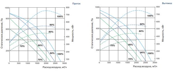 Аэродинамические характеристики QC-SVCR 2500 VE/VW-S14-ECO