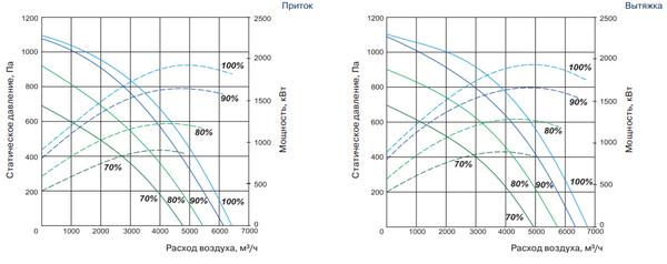 Аэродинамические характеристики QC-SVCR 5500 VE/VW-S14-ECO