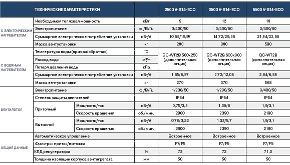 Технические характеристики QC-SVCR